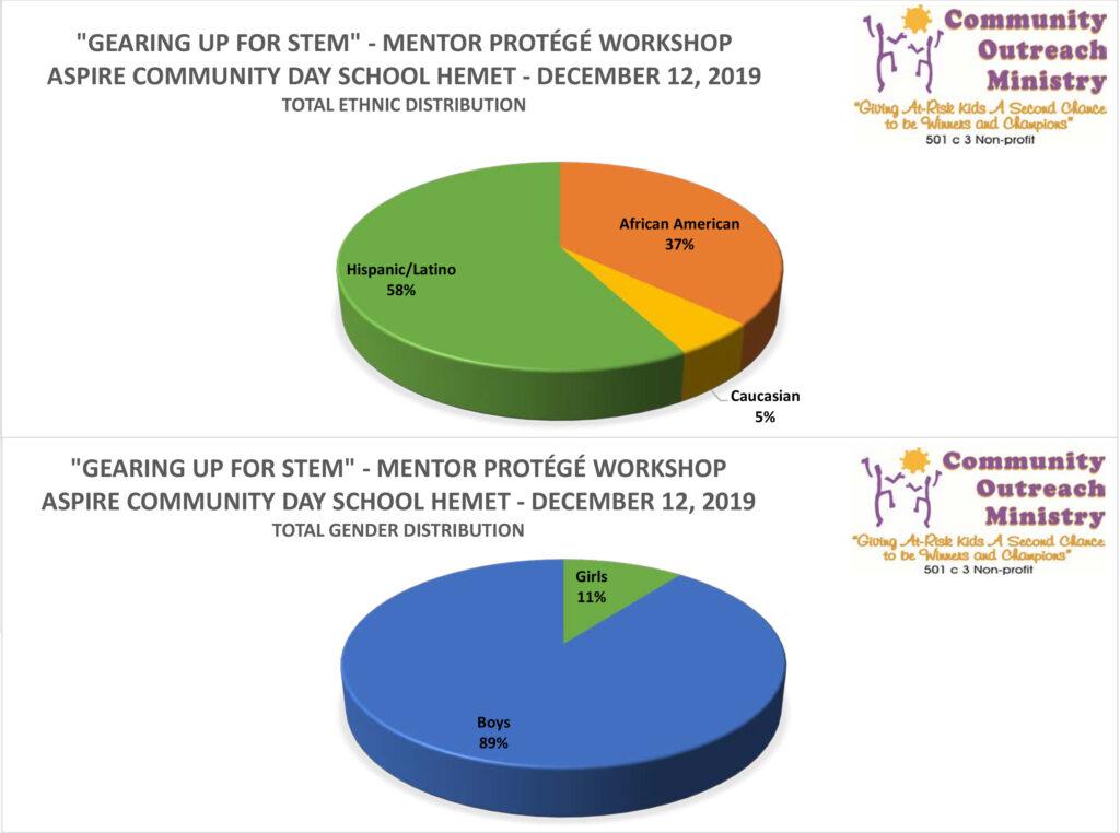 Dec 12, 2019 Gearing Up For STEM Mentor Protege Workshops