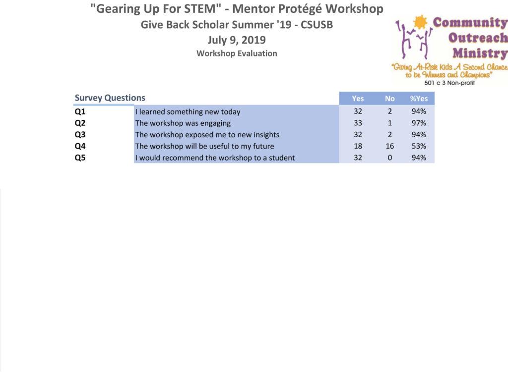 July 9, 2019 Gearing Up For STEM Mentor Protege Workshops