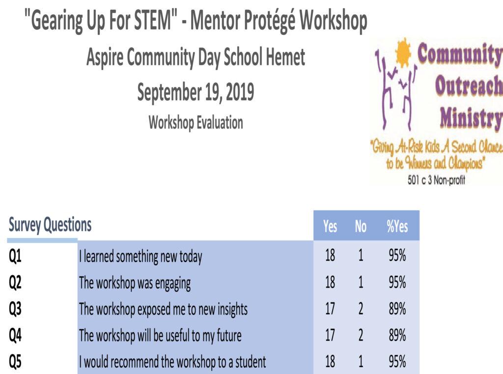 Sept 19, 2019 Gearing Up For STEM Mentor Protege Workshops